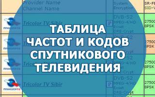 Таблица частот и кодов спутникового телевидения