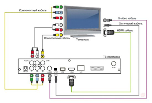 Схема подключения приставки DVB-T2 к современному телевизору