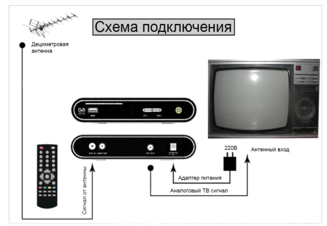 Схема подключения приставки DVB-T2 к телевизору
