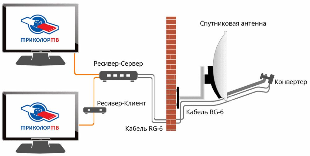 комплект триколор для подключения к 2-м телевизорам