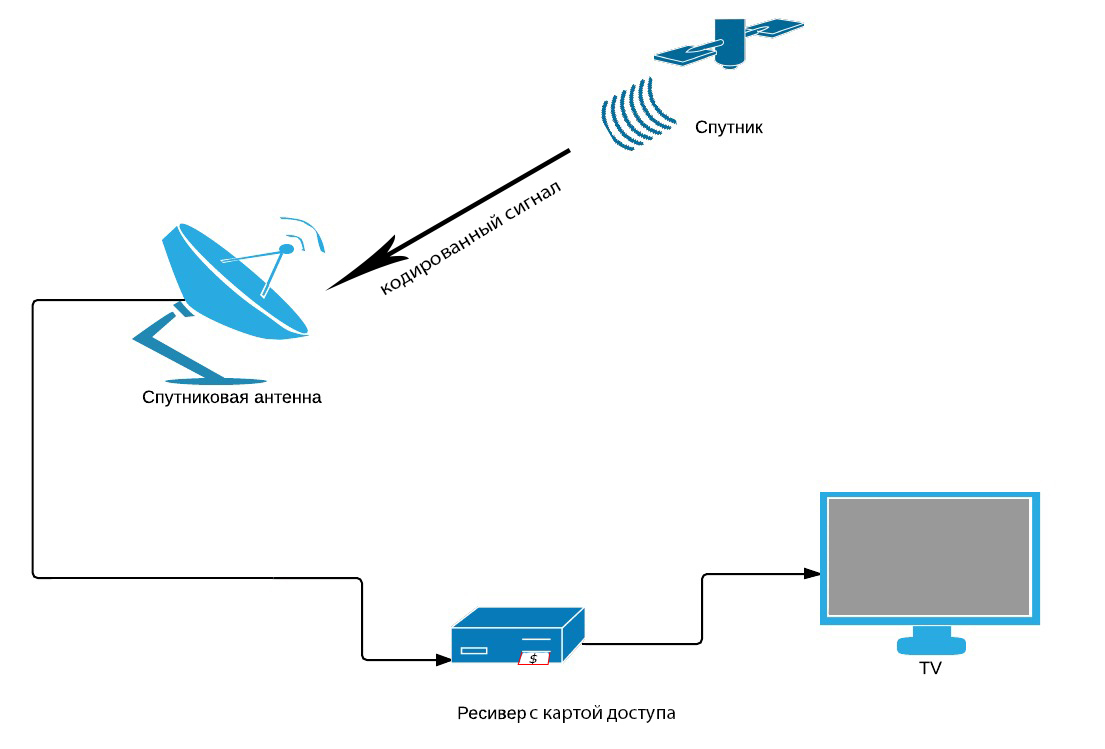 Схема приема DVB-S2