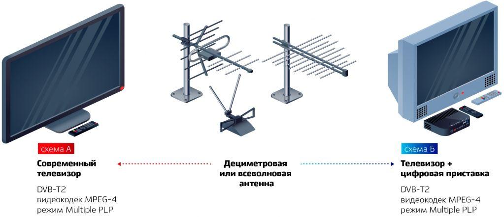 Схема приема DVB-T2 на современном и старом телевизоре